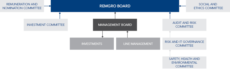 Executive Management Structure - Remgro Limited