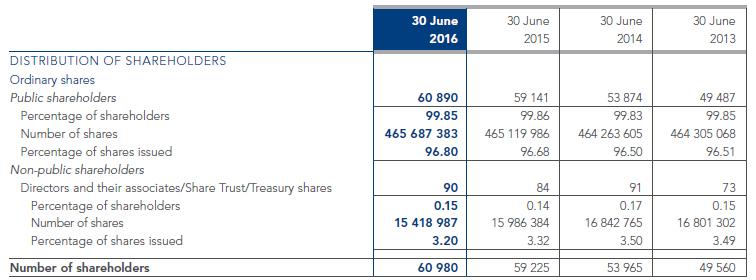 shareholder-info_03